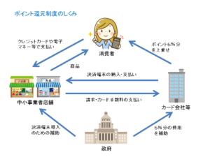 消費税増税対策 ポイント還元制度のしくみ