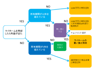 マイホームの売却に関連する特例まとめ図